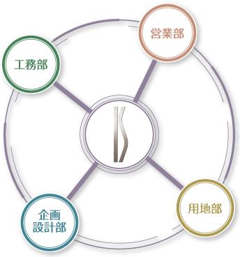プロが連携する社内一貫体制